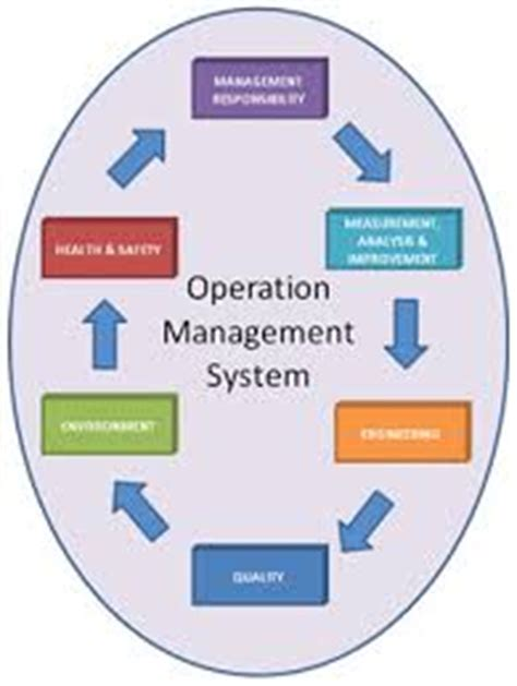 Regional Operations Manager Resume samples - VisualCV